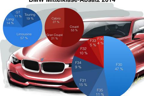 BMW-3er-4er.jpg